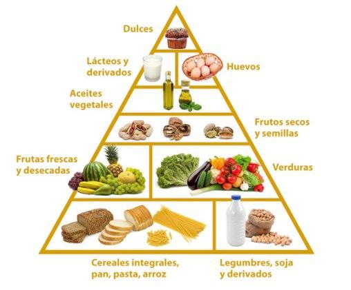 Piramide_ovolacto_vegetariana